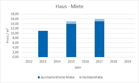 München - Fasangarten Haus mieten vermieten Preis Bewertung Makler www.happy-immo.de