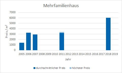 München - Fasangarten Mehrfamilienhaus kaufen verkaufen Preis Bewertung Makler www.happy-immo.de