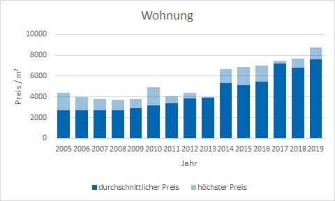 München - Fasangarten Wohnung kaufen verkaufen Preis Bewertung Makler www.happy-immo.de