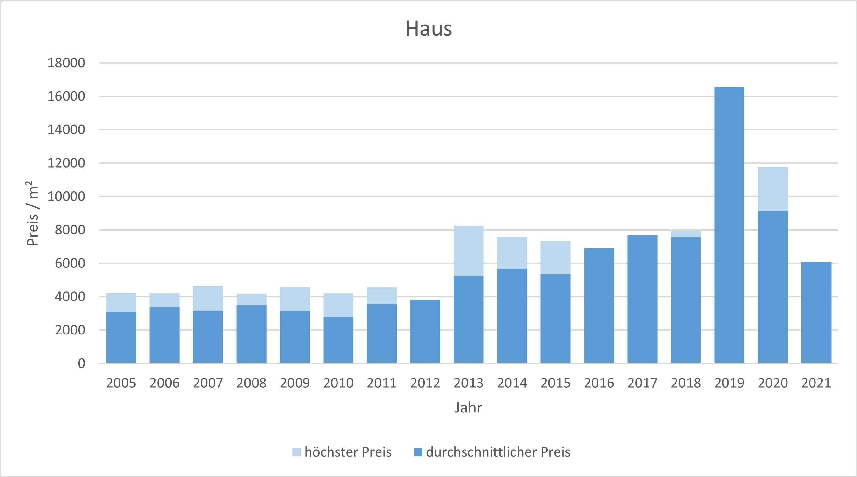 München - Fasangarten Haus kaufen verkaufen Preis Bewertung Makler 2019 2020 2021 www.happy-immo.de