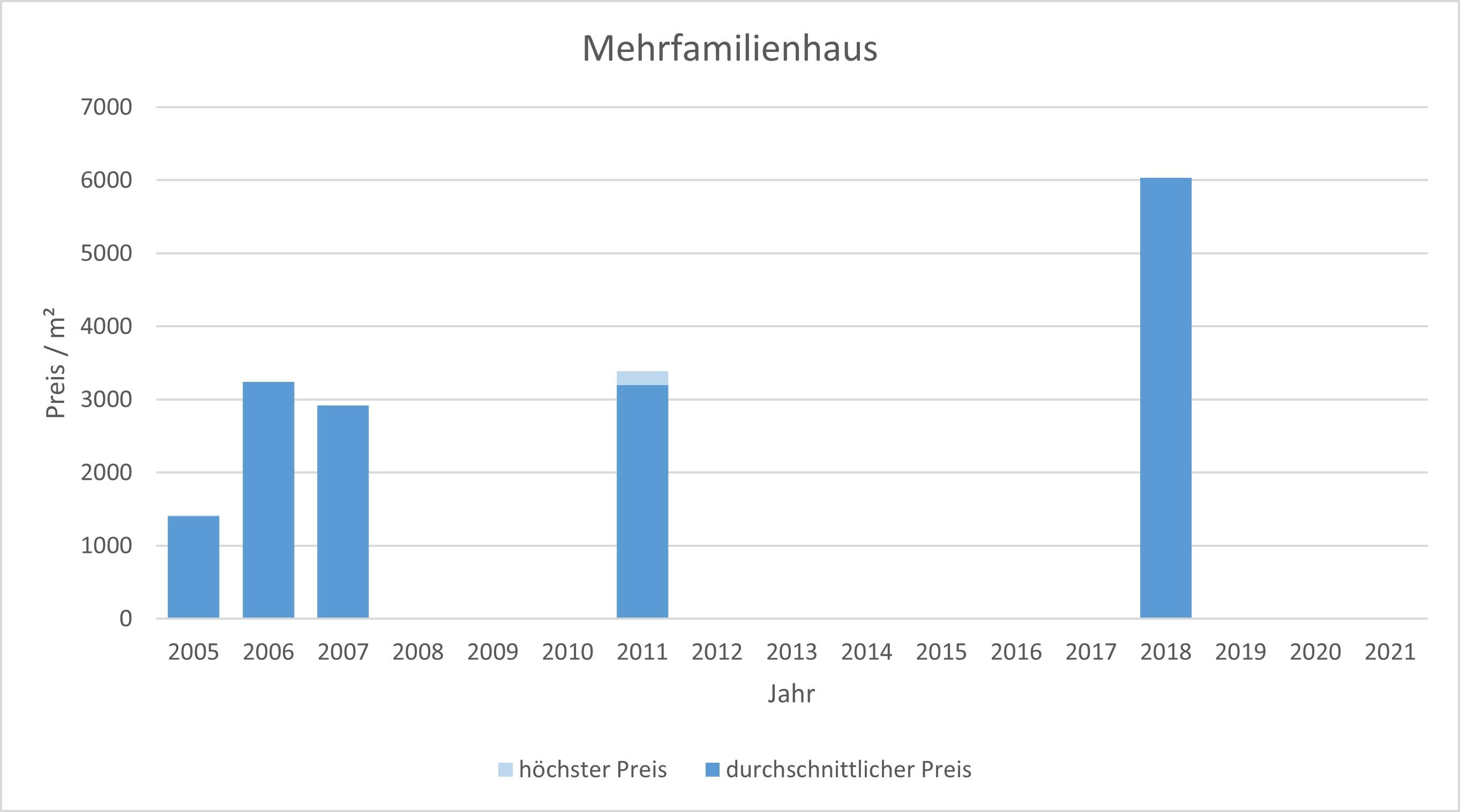 München - Fasangarten Mehrfamilienhaus kaufen verkaufen Preis Bewertung Makler 2019 2020 2021 www.happy-immo.de