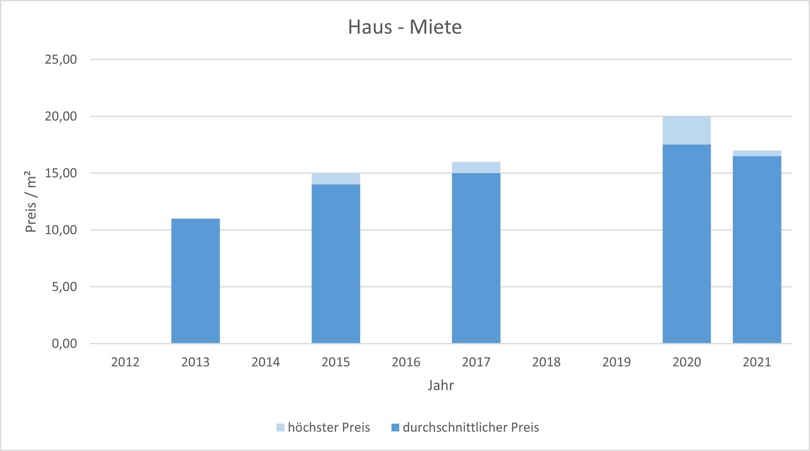 München - Fasangarten Haus mieten vermieten Preis Bewertung Makler 2019 2020 2021 www.happy-immo.de