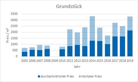 München - Feldmoching Grundstück kaufen verkaufen Preis Bewertung Makler www.happy-immo.de