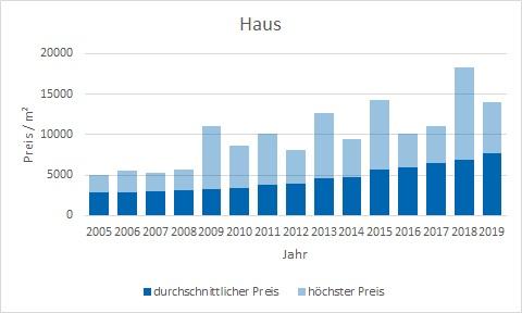 München - Feldmoching Haus kaufen verkaufen Preis Bewertung Makler www.happy-immo.de