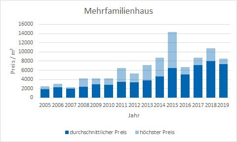 München - Feldmoching Mehrfamilienhaus kaufen verkaufen Preis Bewertung Makler www.happy-immo.de