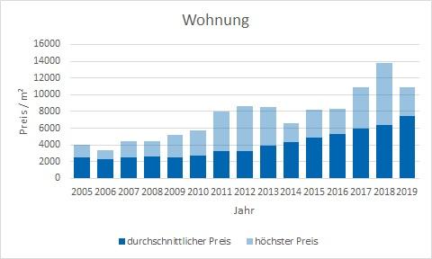 München - Feldmoching Wohnung kaufen verkaufen Preis Bewertung Makler www.happy-immo.de