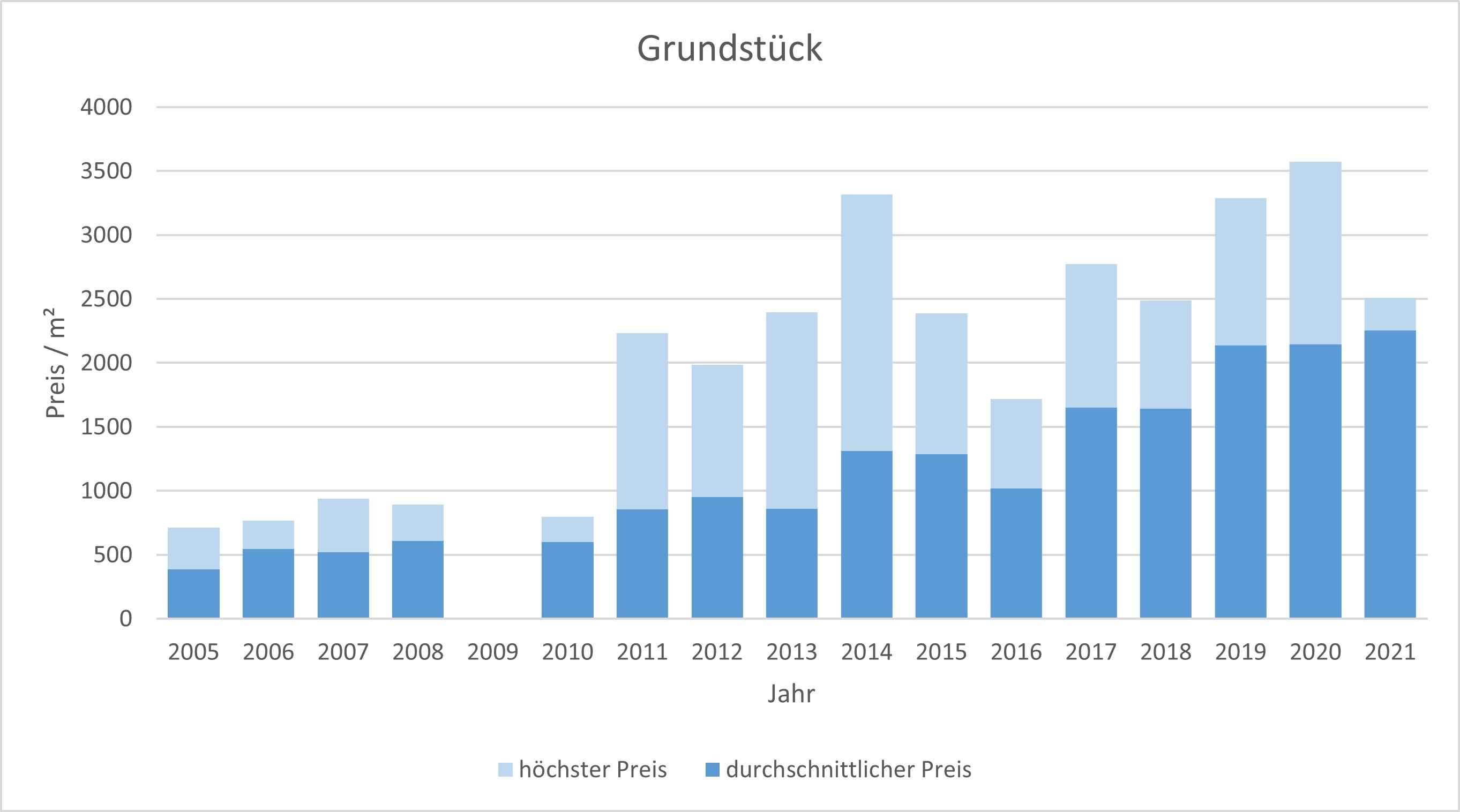 München - Feldmoching Grundstück kaufen verkaufen Preis Bewertung Makler 2019 2020 2021 www.happy-immo.de