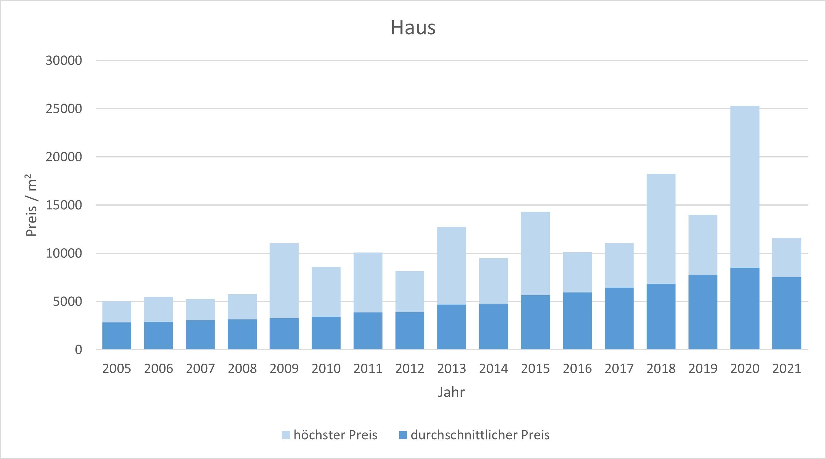 München - Feldmoching Haus kaufen verkaufen Preis Bewertung Makler 2019 2020 2021 www.happy-immo.de
