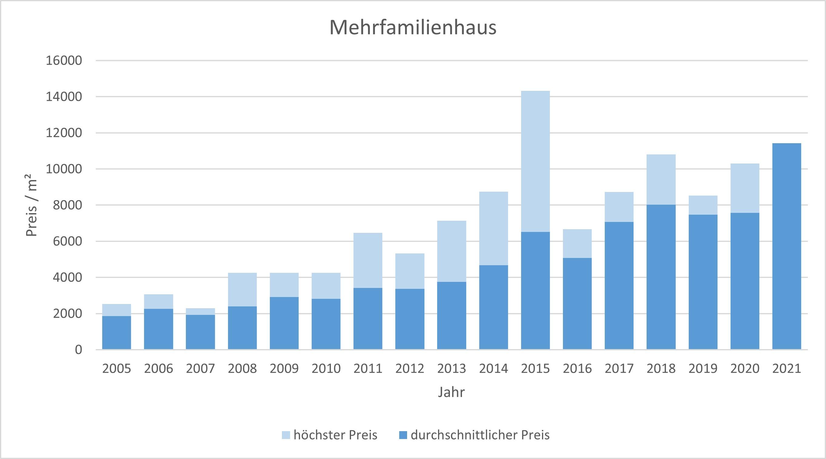 München - Feldmoching Mehrfamilienhaus kaufen verkaufen Preis Bewertung Makler 2019 2020 2021 www.happy-immo.de