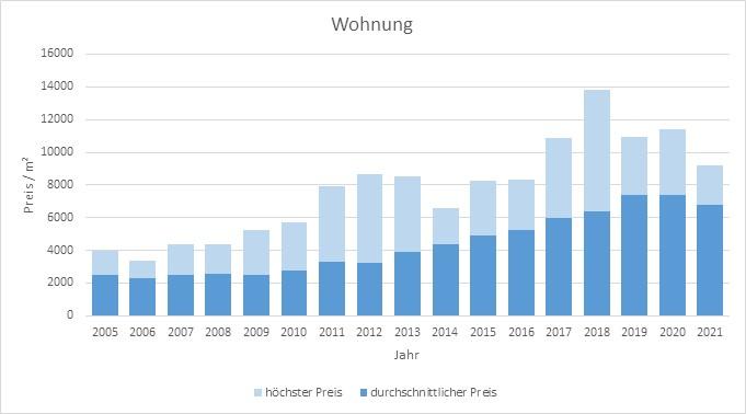München - Feldmoching Wohnung kaufen verkaufen Preis Bewertung Makler 2019 2020 2021 www.happy-immo.de