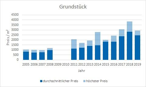 München - Forstenried Grundstück kaufen verkaufen Preis Bewertung Makler www.happy-immo.de