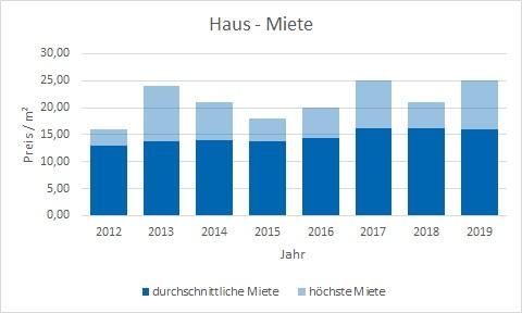 München - Forstenried Haus mieten vermieten Preis Bewertung Makler www.happy-immo.de
