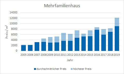 München - Forstenried Mehrfamilienhaus kaufen verkaufen Preis Bewertung Makler www.happy-immo.de