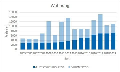München - Forstenried Wohnung kaufen verkaufen Preis Bewertung Makler www.happy-immo.de