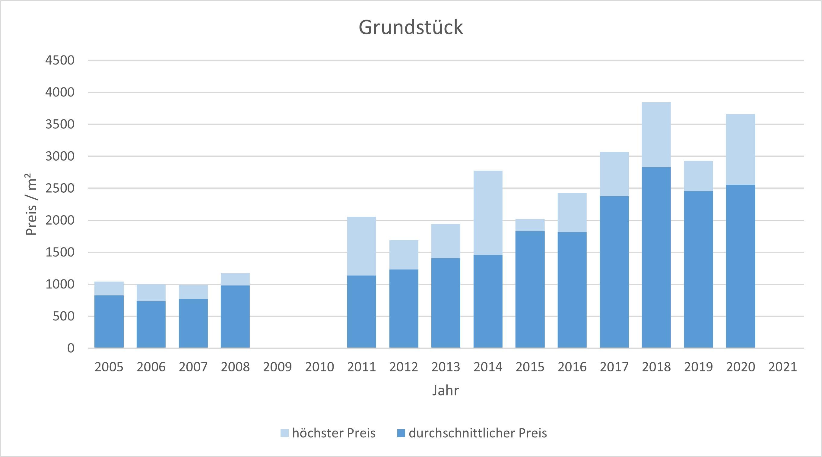 München - Forstenried Grundstück kaufen verkaufen Preis Bewertung Makler 2019 2020 2021 www.happy-immo.de