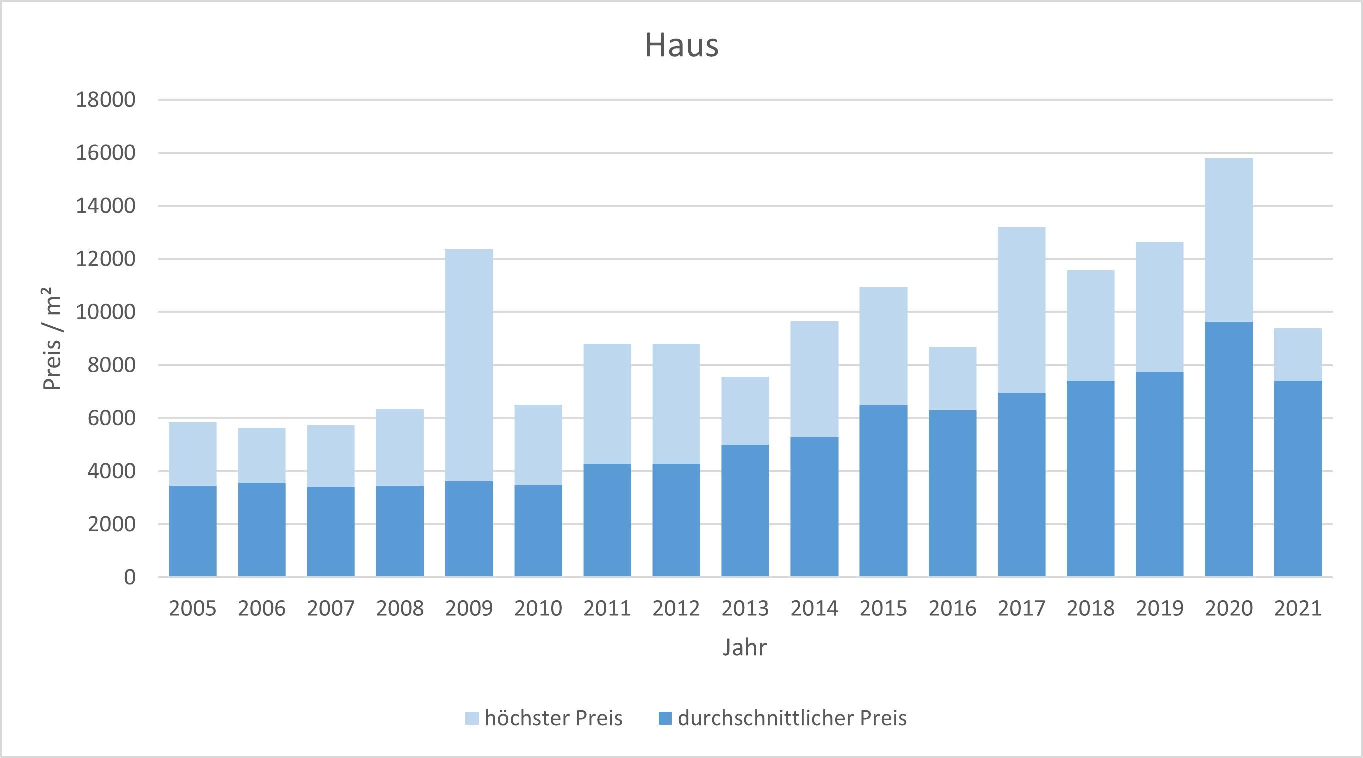 München - ForstenriedHaus kaufen verkaufen Preis Bewertung Makler 2019 2020 2021 www.happy-immo.de