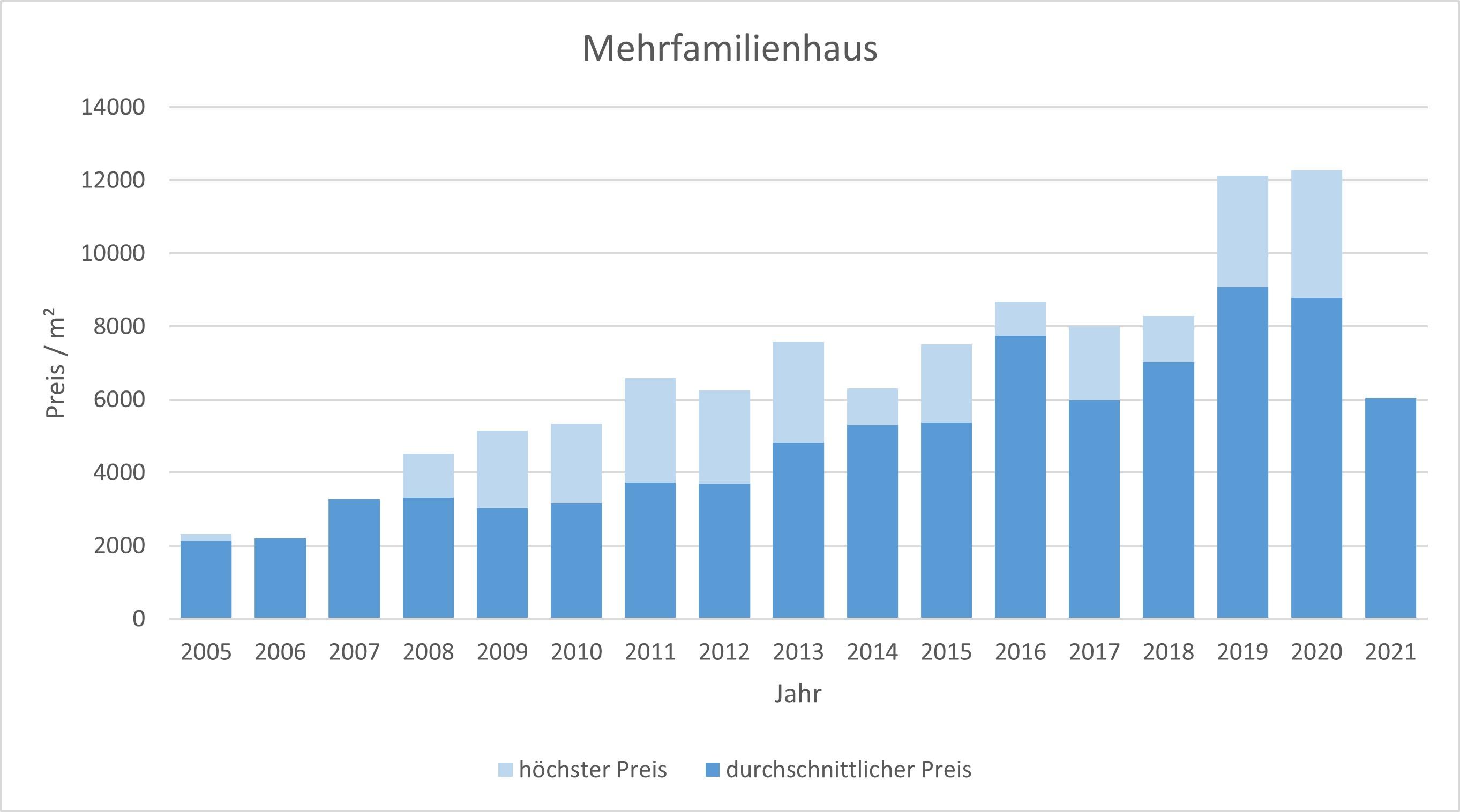 München - Forstenried Mehrfamilienhaus kaufen verkaufen Preis Bewertung Makler 2019 2020 2021 www.happy-immo.de