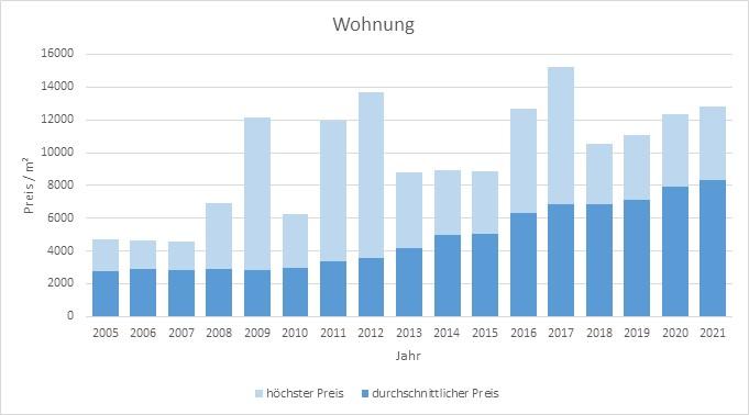 München - Forstenried Wohnung kaufen verkaufen Preis Bewertung Makler 2019 2020 2021 www.happy-immo.de