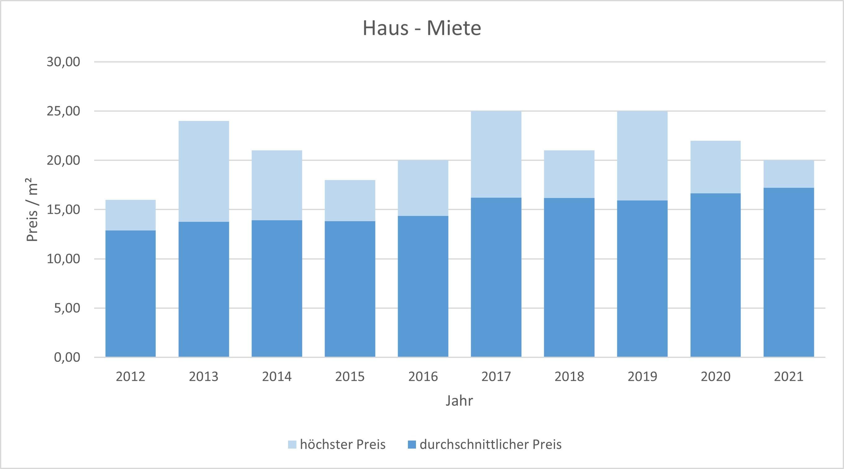 München - Lochhausen Haus mieten vermieten Preis Bewertung Makler 2019 2020 2021 www.happy-immo.de