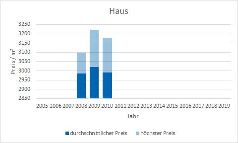 München - Fröttmaning Haus kaufen verkaufen Preis Bewertung Makler www.happy-immo.de