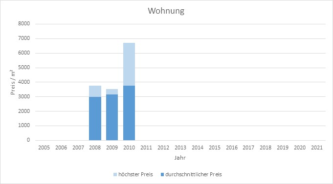 München - Fröttmaning Wohnung kaufen verkaufen Preis Bewertung Makler www.happy-immo.de