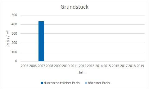 München - Freiham Grundstück kaufen verkaufen Preis Bewertung Makler www.happy-immo.de