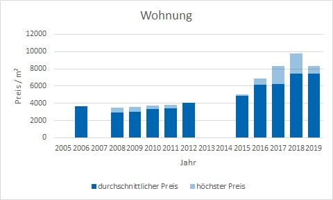 München - Freiham Wohnung kaufen verkaufen Preis Bewertung Makler www.happy-immo.de
