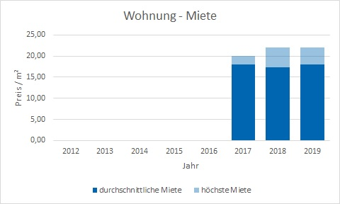 München - Freiham Wohnung mieten vermietenPreis Bewertung Makler www.happy-immo.de