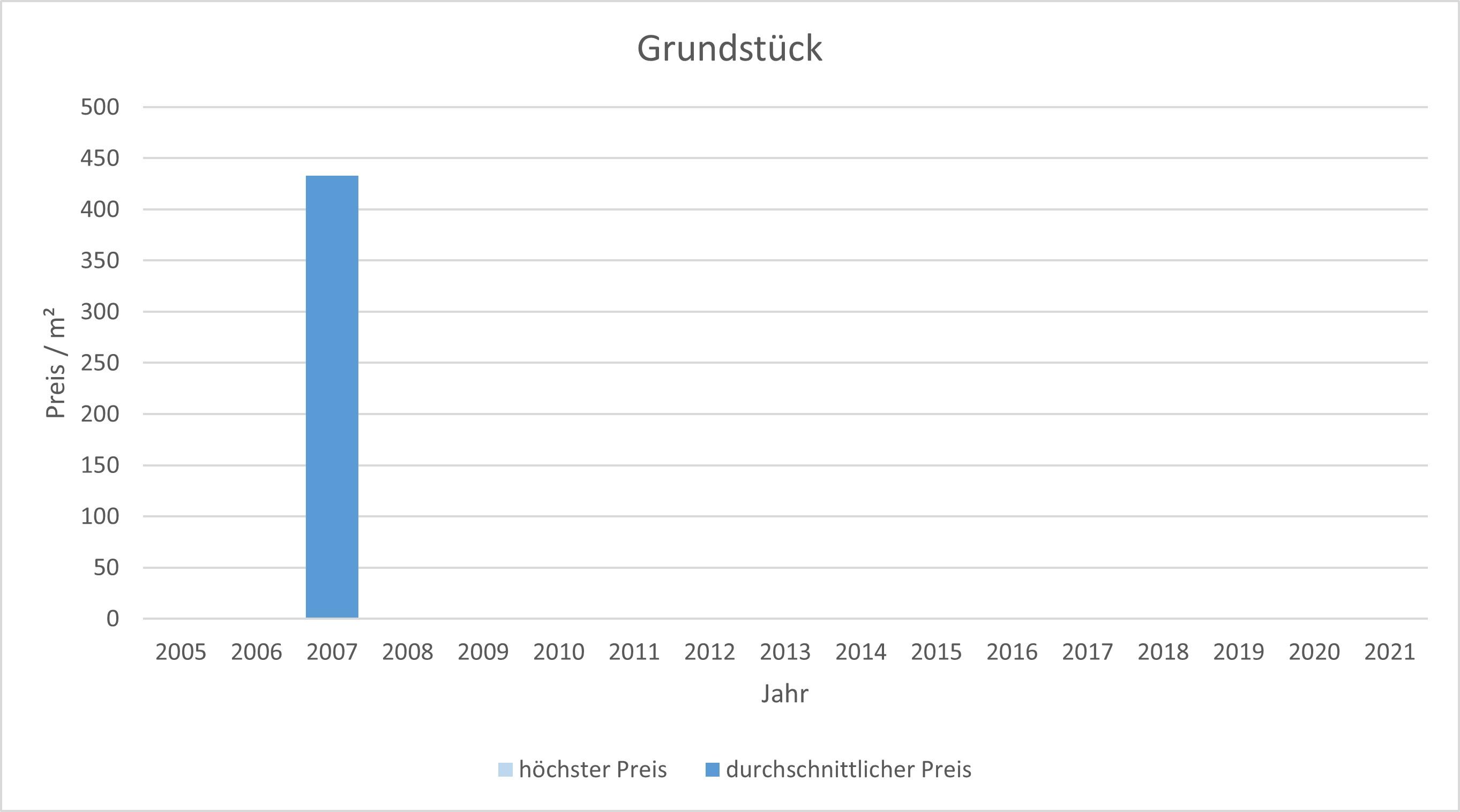 München - Freiham Grundstück kaufen verkaufen Preis Bewertung Makler 2019 2020 2021 www.happy-immo.de