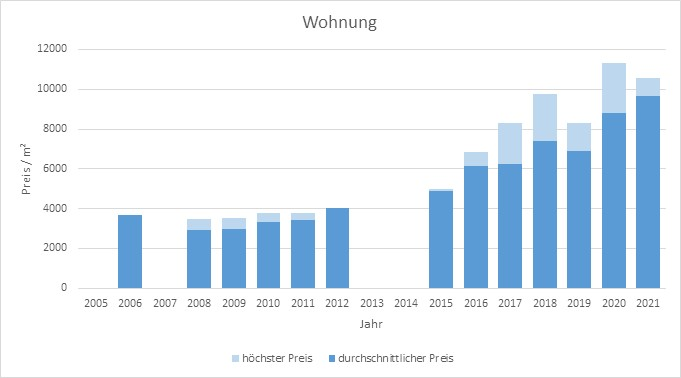 München - Freiham Wohnung kaufen verkaufen Preis Bewertung Makler 2019 2020 2021 www.happy-immo.de