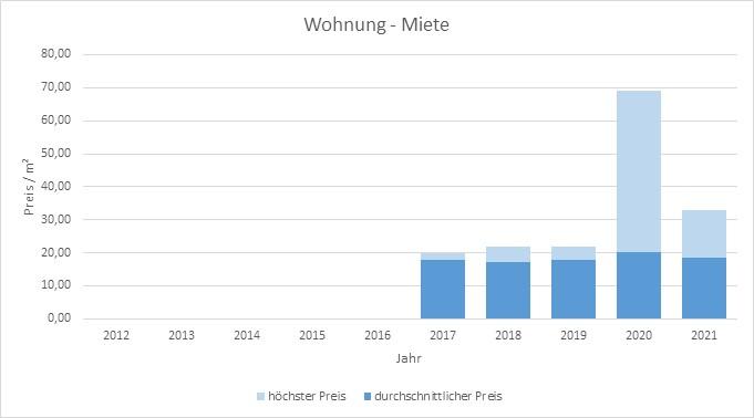 München - Freiham Wohnung mieten vermietenPreis Bewertung Makler 2019 2020 2021 www.happy-immo.de