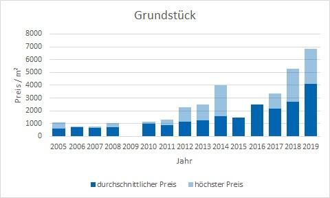 München - Freimann Grundstück kaufen verkaufen Preis Bewertung Makler www.happy-immo.de