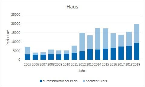 München - Freimann Haus kaufen verkaufen Preis Bewertung Makler www.happy-immo.de