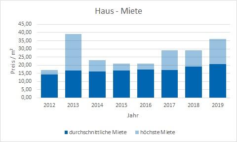 München - Freimann Haus mieten vermieten Preis Bewertung Makler www.happy-immo.de