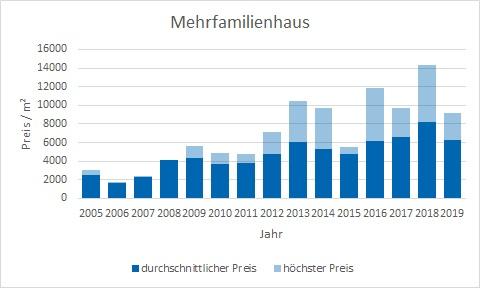 München - Freimann mehrfamilienhaus kaufen verkaufen Preis Bewertung Makler www.happy-immo.de