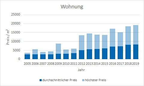 München - Freimann Wohnung kaufen verkaufen Preis Bewertung Makler www.happy-immo.de