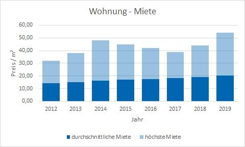 München - Freimann Wohnung mieten vermieten Preis Bewertung Makler www.happy-immo.de