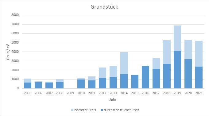 München - Freimann Grundstück kaufen verkaufen Preis Bewertung Makler 2019 2020 2021 www.happy-immo.de