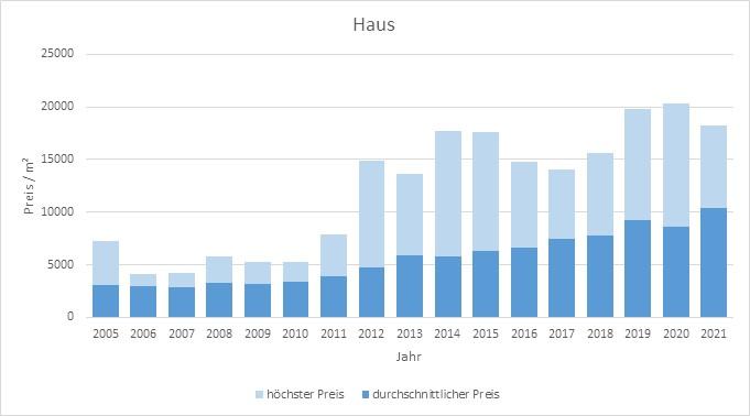 München - Freimann Haus kaufen verkaufen Preis Bewertung Makler www.happy-immo.de 2019 2020 2021