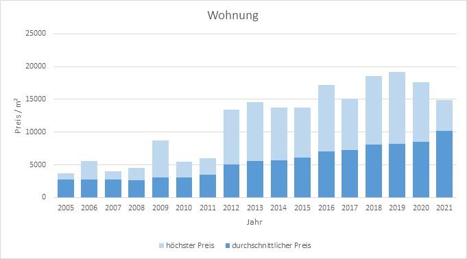 München - Freimann Wohnung kaufen verkaufen Preis Bewertung Makler 2019 2020 2021 www.happy-immo.de