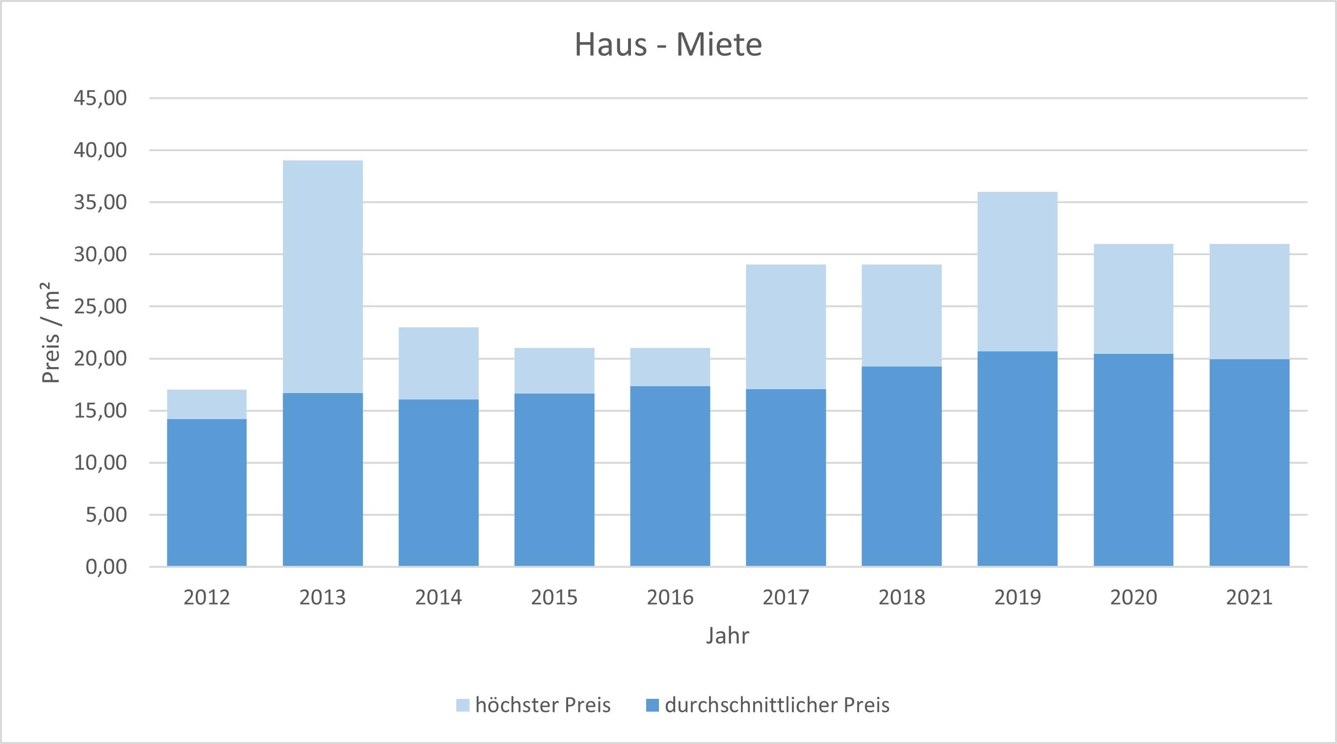 München - Freimann Haus mieten vermieten Preis Bewertung Makler www.happy-immo.de 2019 2020 2021