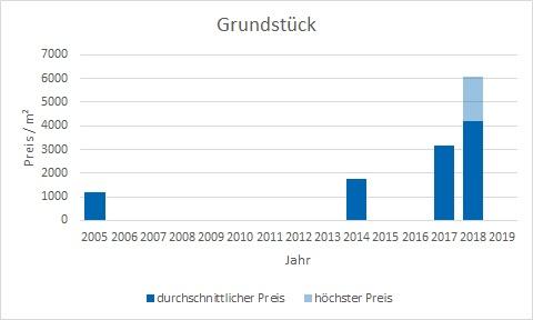 München - Gern Grundstück kaufen verkaufen Preis Bewertung Makler www.happy-immo.de