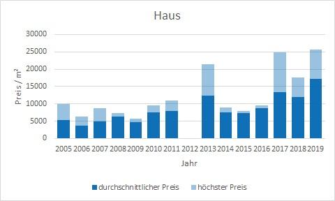 München - Gern Haus kaufen verkaufen Preis Bewertung Makler www.happy-immo.de