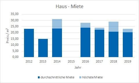 München - Gern Haus mieten vermieten Preis Bewertung Makler www.happy-immo.de