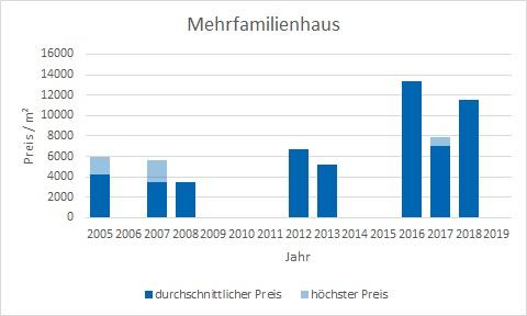 München - Gern Mehrfamilienahsu kaufen verkaufen Preis Bewertung Makler www.happy-immo.de