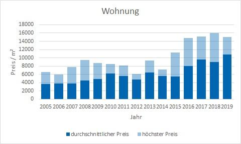 München - Gern Wohnung kaufen verkaufen Preis Bewertung Makler www.happy-immo.de
