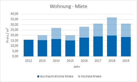 München - Gern Wohnung mieten vermieten Preis Bewertung Makler www.happy-immo.de