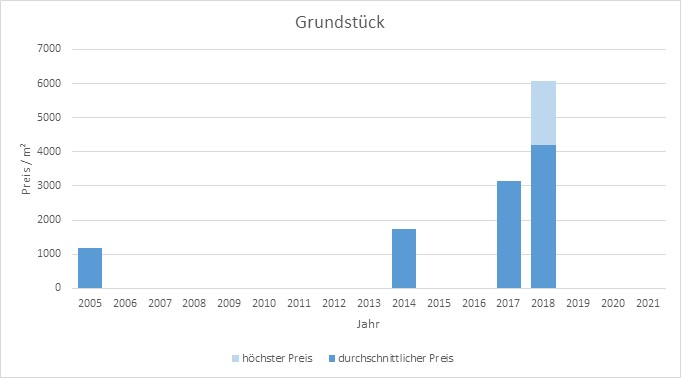 München - Gern Grundstück kaufen verkaufen Preis Bewertung Makler 2019 2020 2021 www.happy-immo.de