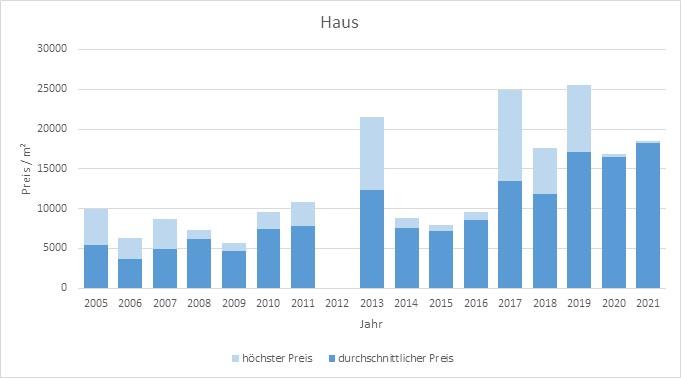 München - Gern Haus kaufen verkaufen Preis Bewertung Makler www.happy-immo.de 2019 2020 2021