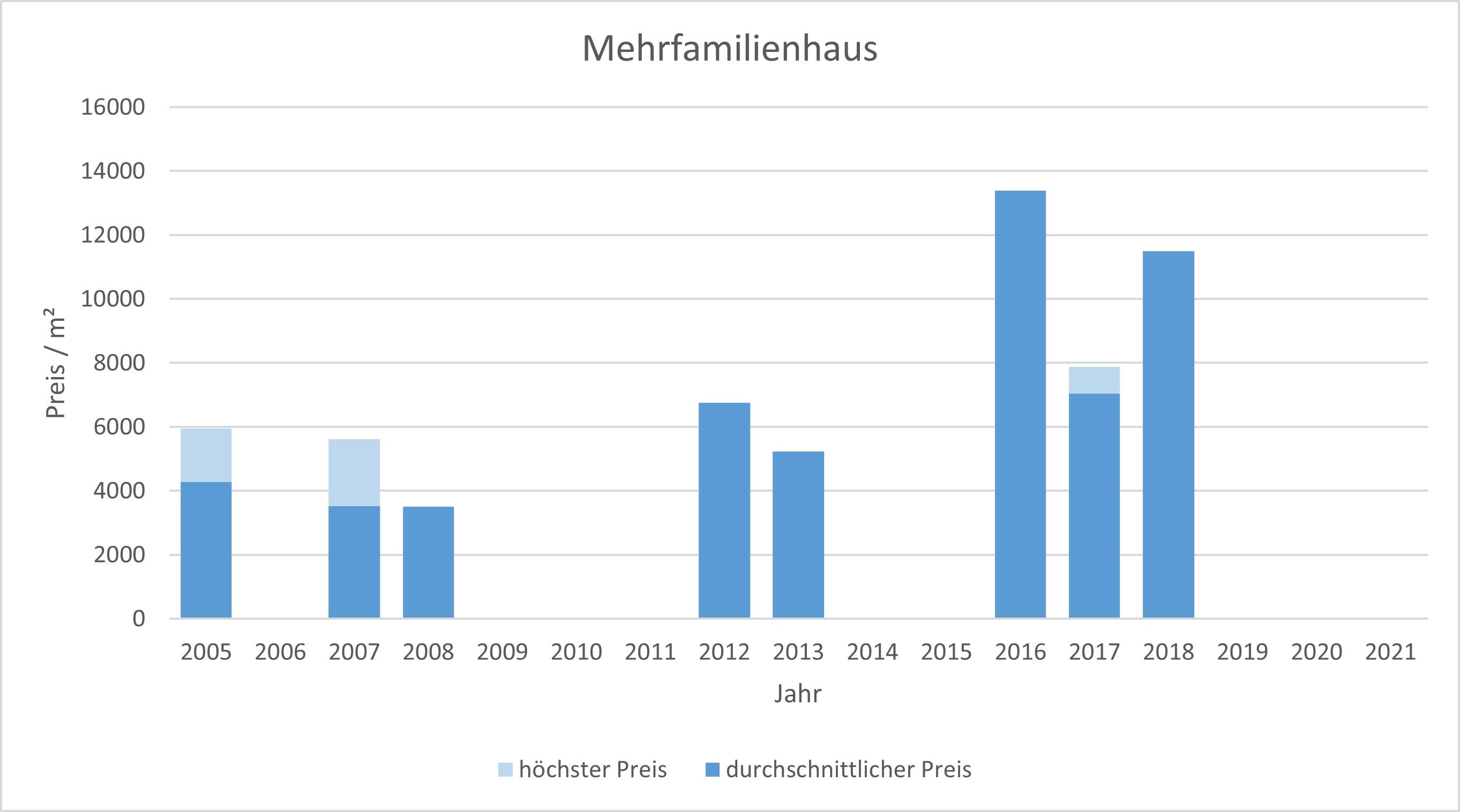 München - Gern Mehrfamilienahsu kaufen verkaufen Preis Bewertung Makler 2019 2020 2021 www.happy-immo.de
